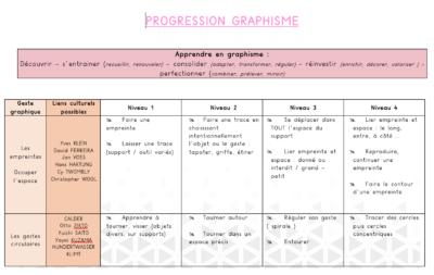 progression graphisme